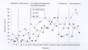 Percentuale di risposte corrette per ogni opzione di CAA (SGD, PE, MS) di H.