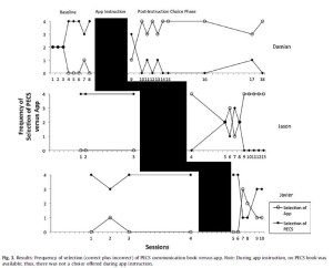 Frequenza di selezione tra l'applicazione e il libro PECS