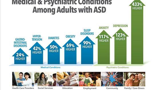 Studio rivela correlazione tra disturbi medici e psichiatrici e componente sociale nelle persone autistiche in età adulta