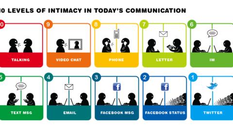Comunicazione mediata da computer: un aiuto per l'autismo.